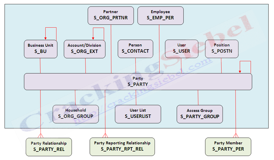Party Data Model Cracking Siebel