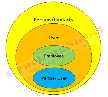 Parties Person - Venn Diagram